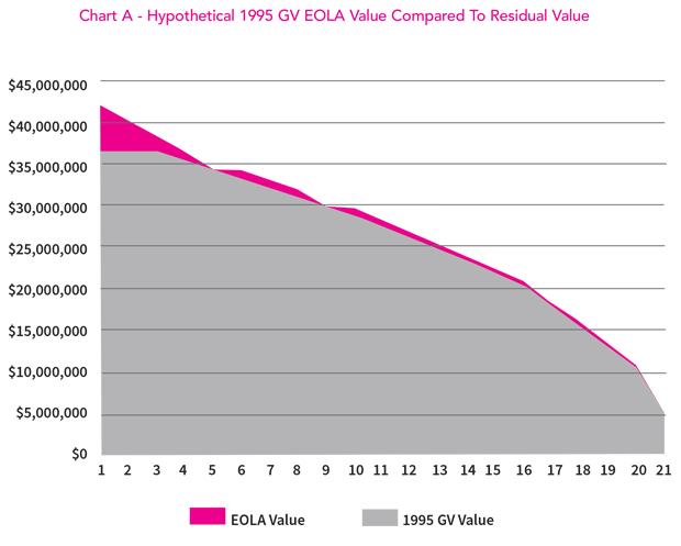 EOLA Value vs Residual Value, 1995 Gulfstream GV