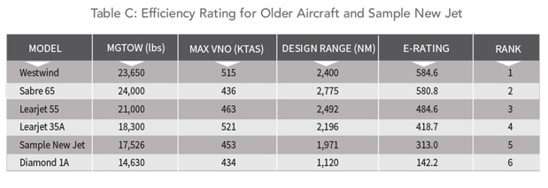 Efficiencty Rating for Older Aircraft and Sample New Jet