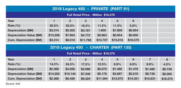 Embraer Legacy 450 MACRS Tax Depreciation Schedule