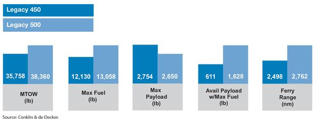 Embraer Legacy 450 vs Legacy 500 Payload & Range Comparison