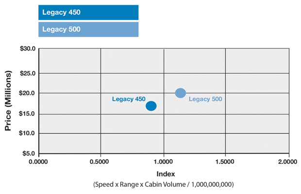 Embraer Legacy 450 vs Legacy 500 Productivity Schedule