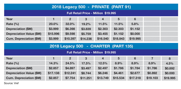Embraer Legacy 500 MACRS Tax Depreciation Schedule