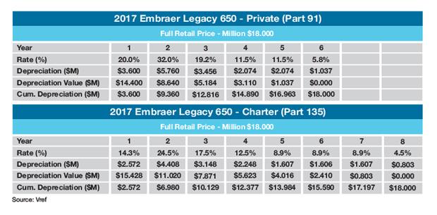 Embraer Legacy 650 MACRS Depreciation Schedule
