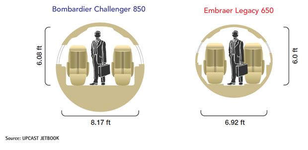 Embraer Legacy 650 vs Bombardier Challenger 850 Cabin Comparison