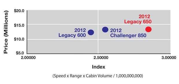 Embraer Legacy 650 vs Bombardier Challenger 850 Productivity Comparison