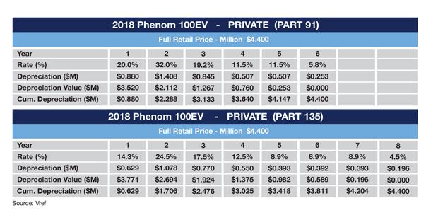 Embraer Phenom 100EV (2018 Model) MACRS Depreciation Schedule