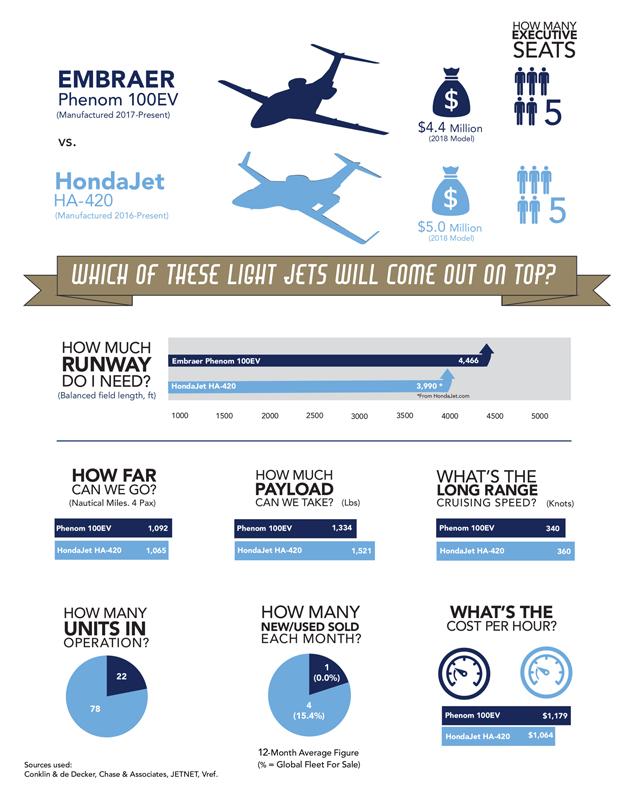 Embraer Phenom 100EV vs HondaJet Comparison Infographic