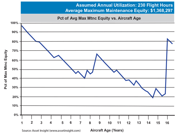 Embraer Phenom 100 Maximum Scheduled Maintenance Equity