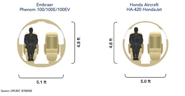Embraer Phenom 100 Series vs HondaJet Cabin Comparison
