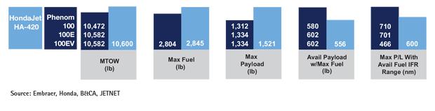 Embraer Phenom 100 Series vs HondaJet Payload & Range Comparison