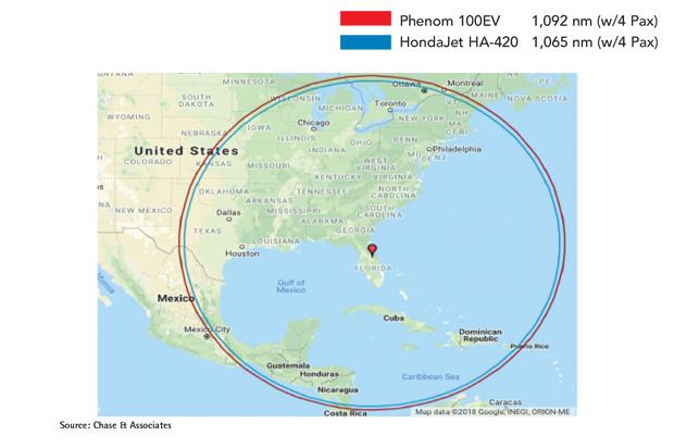 Embraer Phenom 100 Series vs HondaJet Range Comparison