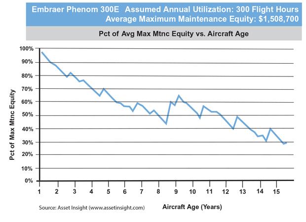 Embraer Phenom 300E Maximum Maintenance Equity