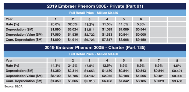 Example Embraer Phenom 300E MACRS Schedule