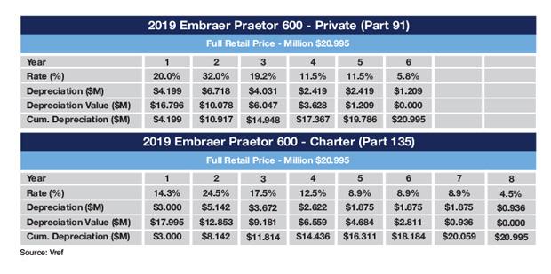 Embraer Praetor 600 MACRS Schedule