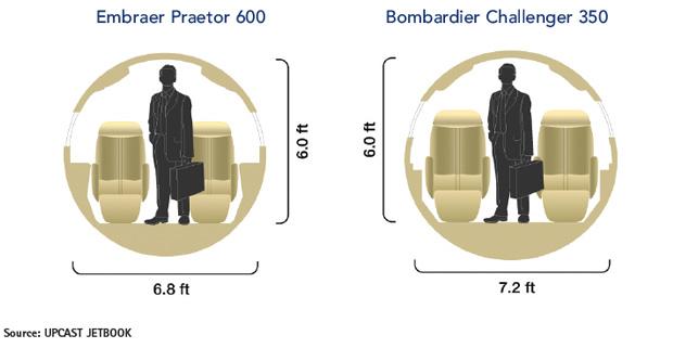 Embraer Praetor 600 vs Bombardier Challenger 350 Cabin Cross-Section Comparison