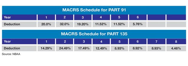 Part 91 vs Part 135 MACRS Depreciation Schedule