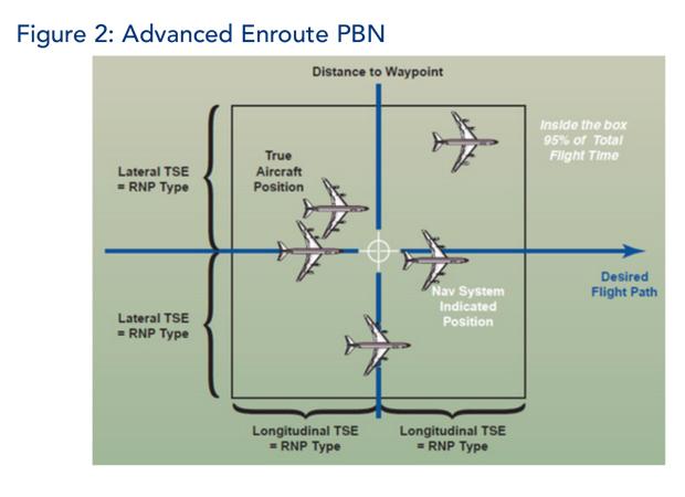 Advanced Enroute PBN