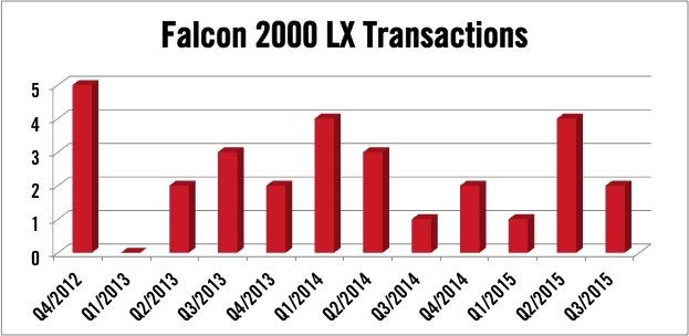 Dassault Falcon 2000LX Transactions