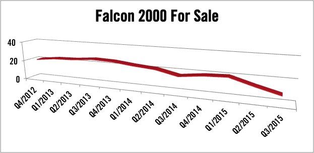 Dassault Falcon 2000 For Sale