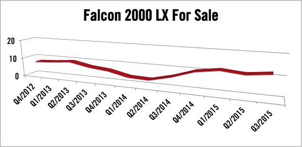Dassault Falcon 2000LX For Sale