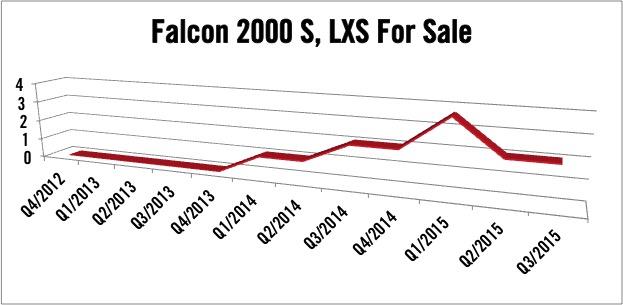 Dassault Falcon 2000S and Falcon 2000LXS For Sale