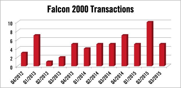 Dassault Falcon 2000 Transactions