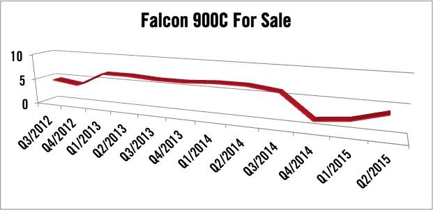 Dassault Falcon 900C For Sale