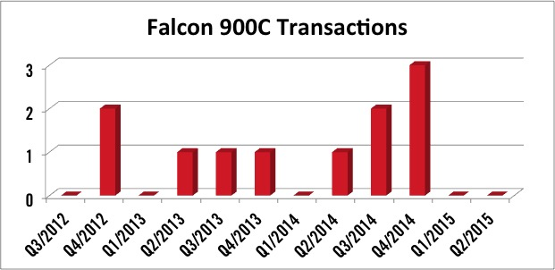 Dassault Falcon 900C Transactions