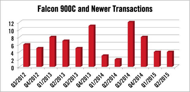 Newer Falcon 900 Model Transactions