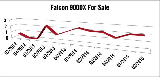 Dassault Falcon 900DX For Sale
