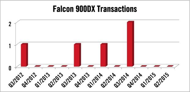 Dassault Falcon 900DX Transactions