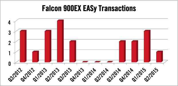Dassault Falcon 900EX EASy Transactions