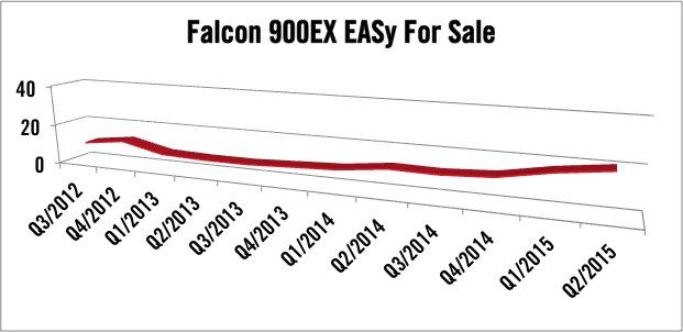 Dassault Falcon 900EX EASy For Sale