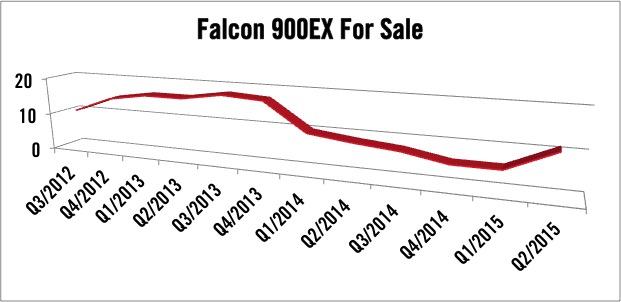 Dassault Falcon 900EX For Sale