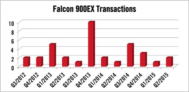 Dassault Falcon 900EX Transactions