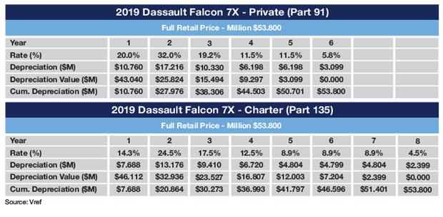 Dassault Falcon 7X Sample MACRS Schedule