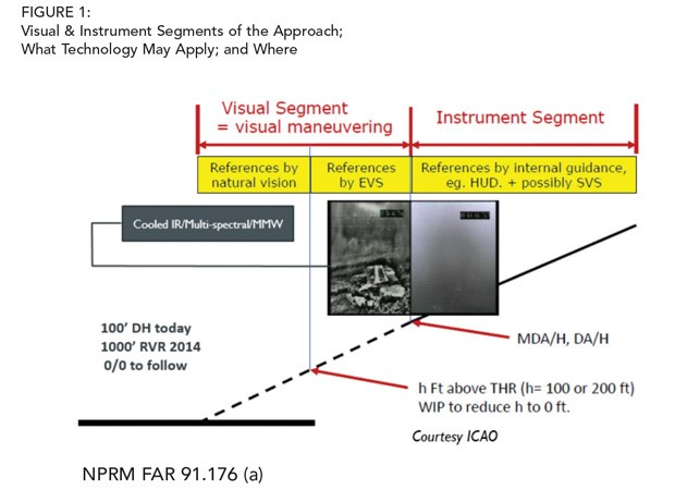 Visual and Instrument Approaches