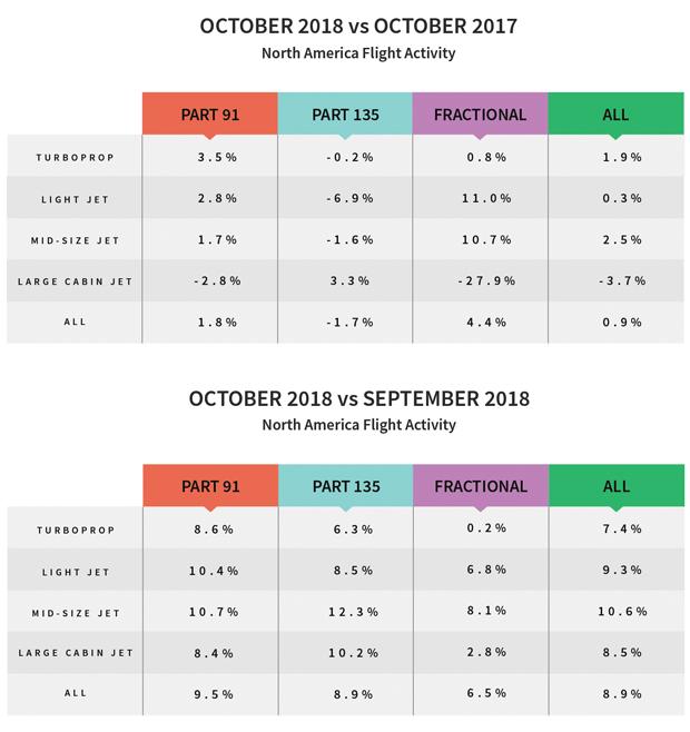 North American Flight Activity Trends, October 2018
