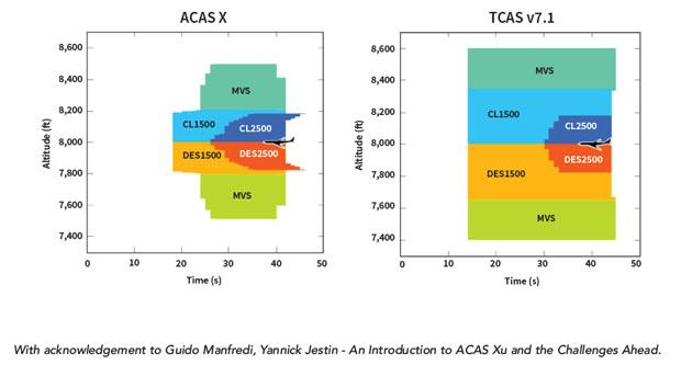 Comparison of anticipated ACAS-X to existing TCAS 7.1