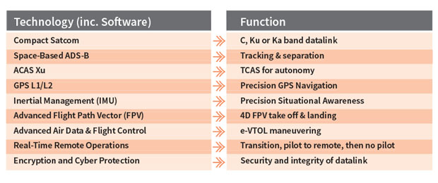Primary Existing advancing Electronic Technologies - Business Aircraft Avionics