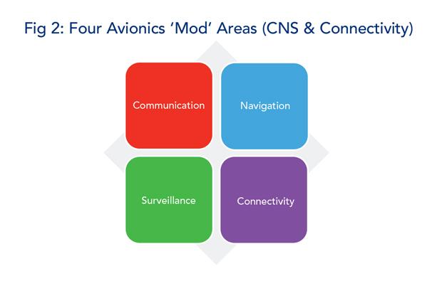 Figure 2 - Four Avionics Modification Areas