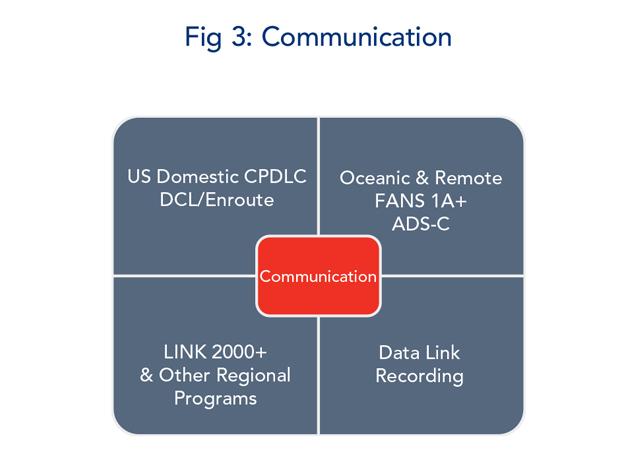 Figure 3 - Communication
