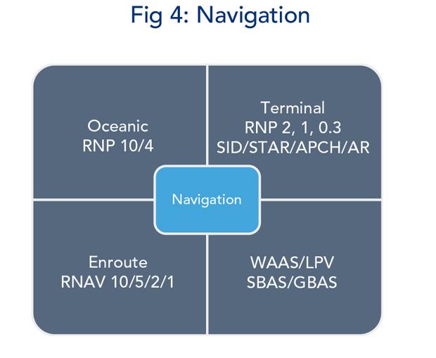 Figure 4 - Navigation Modifications