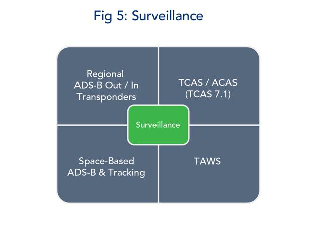 Figure 5 - Surveillance Modifications