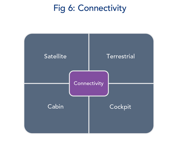 Figure 6 - Connectivity Modifications