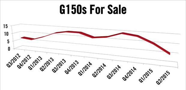 Gulfstream G150s For Sale