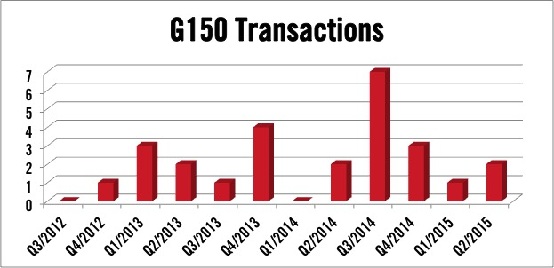 Gulfstream G150 Transactions