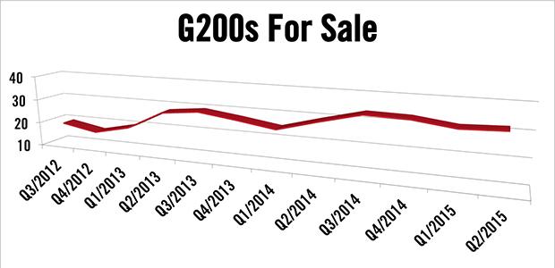 Gulfstream G200s For Sale
