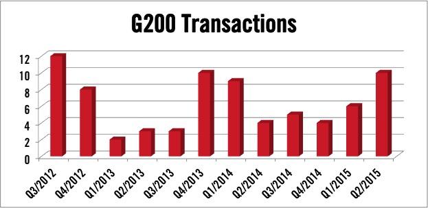 Gulfstream G200 Transactions