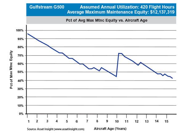 Gulfstream G500 Maximum Scheduled Maintenance Equity
